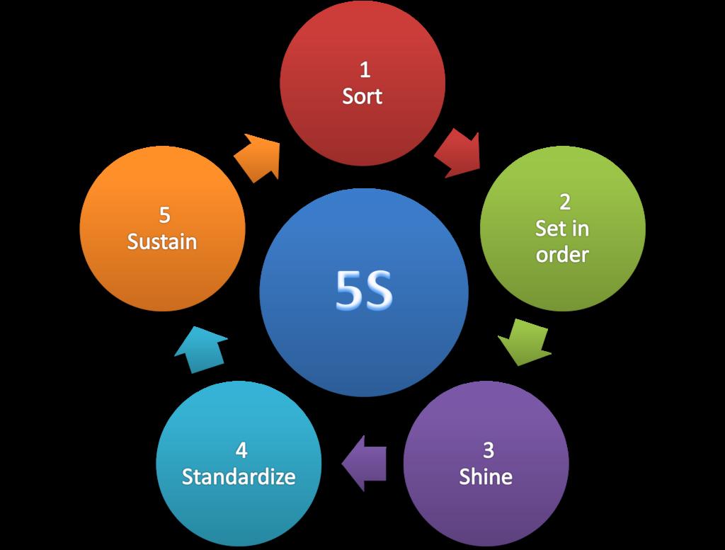 Metoda 5S